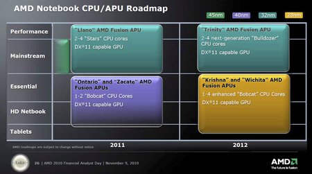 Beitragsbild: AMD: Notebook-Strategie für die nächsten zwei Jahre