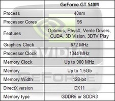 Beitragsbild: Nvidia Geforce 500M Serie schleicht sich in den Markt