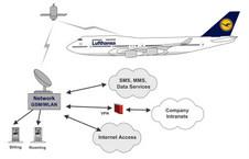 Beitragsbild: Lufthansa startet Internetzugang im Flugzeug