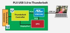 Beitragsbild: Externer PCIe Controller über USB 3.0 von PLX
